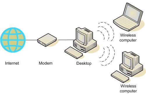 Cara membuat jaringan wireless tanpa router iresti jaringan ad hoc tampaknya merupakan alternatif lain tanpa menggunakan router nirkabel tetapi memiliki beberapa kelemahan ccuart Image collections