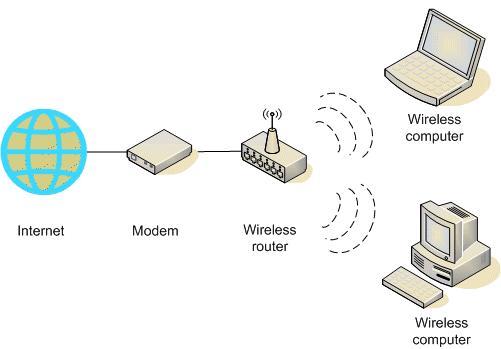 Cara membuat jaringan wireless tanpa router iresti jaringan nirkabel ad hoc lebih cara kerjanya seperti walkie talkie karena komputer berkomunikasi langsung dengan satu sama lain ccuart Image collections
